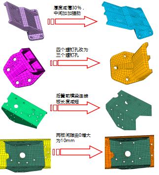 例如,基于abaqus结构设计软件,建立对某型载货车车架结构的应力分