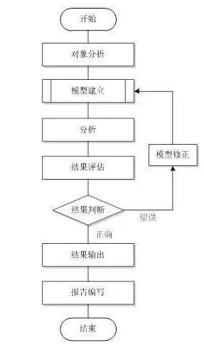 机械产品结构有限元力学分析常用流程图